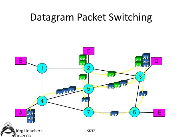complete computer network       datagram packet switching