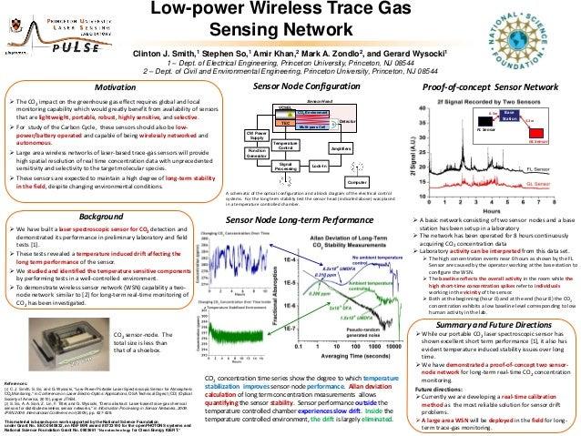 Two-node Co2 sensor network