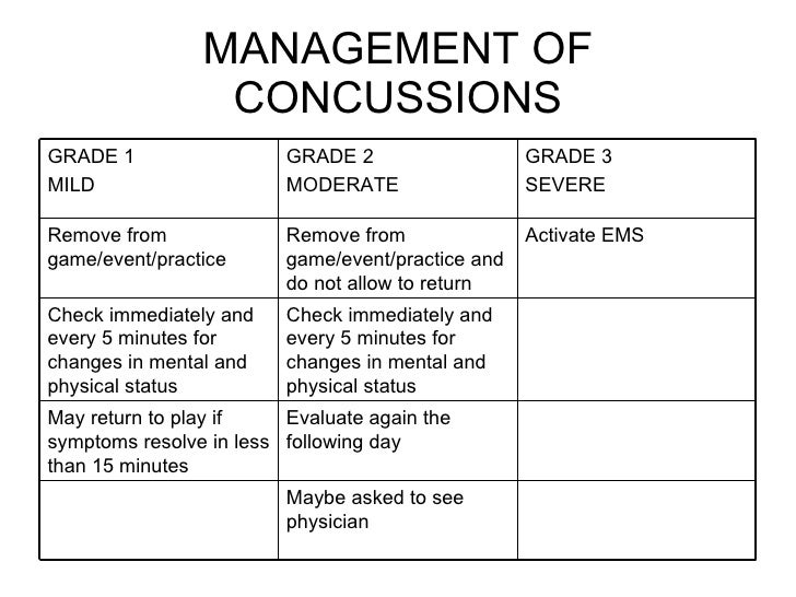 the causes and management of concussions A concussion is a brain injury that cannot be seen on routine x-rays, ct scans, or mris it affects the way a person may think and remember things, and can cause a.