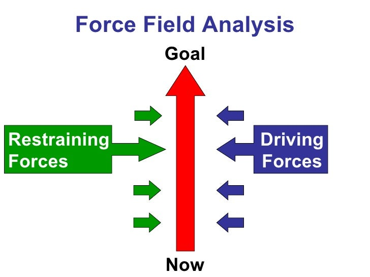 force field analysis essay Write a three- to four-page paper (not including the title and reference pages) describing the concept of a force field analysis (ffa) and then creating an ffa on an issue in your life that.