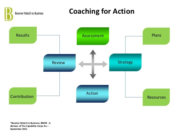Coaching for Action     Results                                         Assessment                Plans                   ...