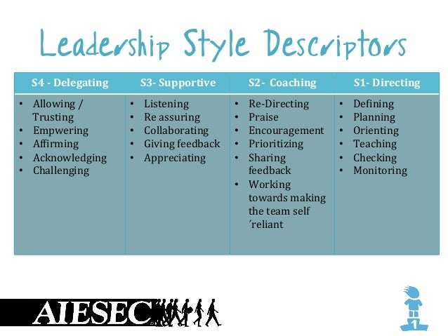 supporting leadership style This article explains the theory of situational leadership model this style can be compared to the consultative leadership style s3: participating (supporting.