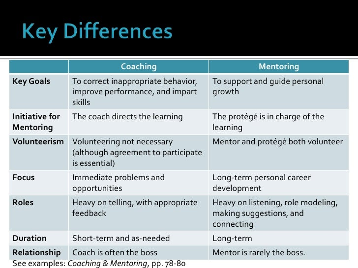 two ways in which coaching differs from other development methods The grow model is a simple yet powerful framework for structuring your coaching or mentoring sessions we'll look at how to apply it in this article, video and infographic, below we'll look at how to apply it in this article, video and infographic, below.
