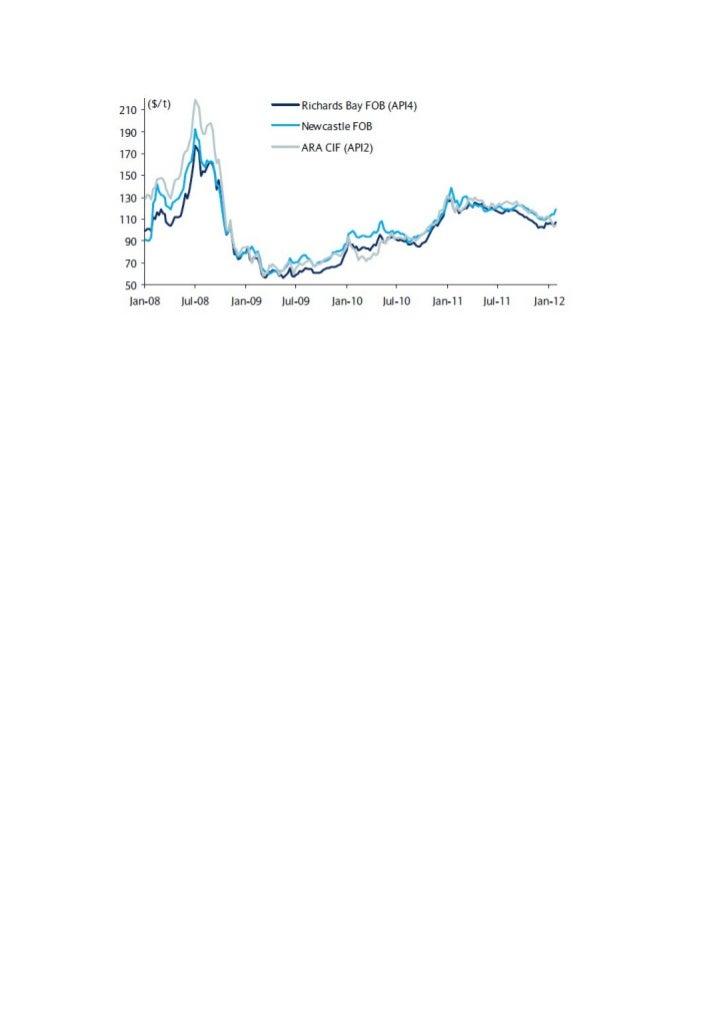 Coal Price 2012