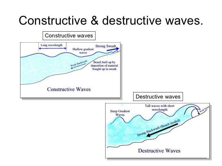 geography constructive and destructive waves Geography gcse wjec 'a' homepage  changing coastline (coasts)  destructive or constructive destructive waves are more powerful and cause erosion,.