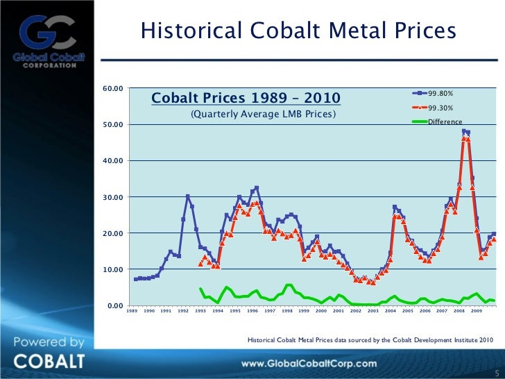 Cobalt Metal Price Historical Cobalt Metal