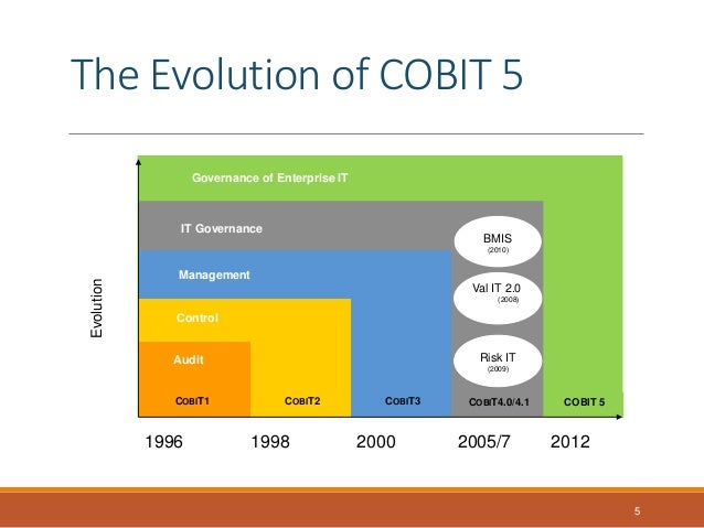 the importance of cobit for business risk and information technology Custodian: director: information technology date approved:  it should form an integral part of the company's risk  it charter and it governance framework.