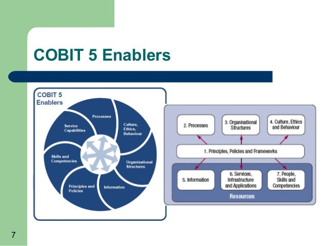 mapping diagram with Cobit 5 Used In An Information Security Review on Cobit 5 Used In An Information Security Review further Process Flow as well Artificial intelligence natural language processing further Gis furthermore Which Map Is That Selecting The Right Customer Journey Map.