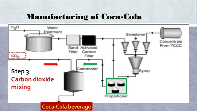 manufacturing process of coca cola diagram The manufacturing process most soft drinks are made at local bottling and canning companies brand name franchise companies grant licenses to bottlers to mix the soft drinks in strict accordance to their secret formulas and.