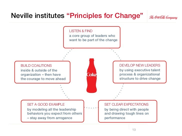 coca cola hr mission statement A vision statement says what the organization wishes to be like in some years'   as coca-cola puts it, they serve as a behavioral compass.