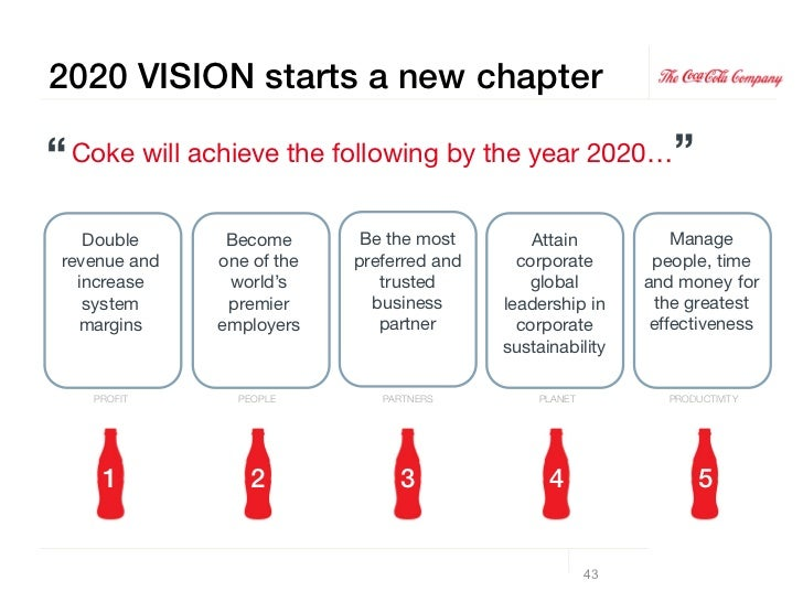 organizational behavior coca cola Coca cola project - download  the organizational structure for coca-cola international should reflect our manifesto for growth  the employee's behavior is.