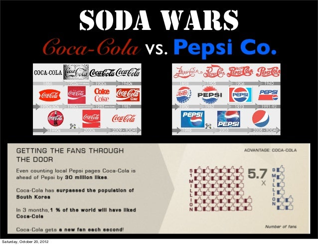 coke and pepsi case study analysis Coke vs pepsi case study solution on cola wars discusses about the market competition between the top most soda companies of coca cola and pepsi analysis study.