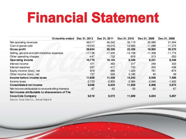 coca cola financial analysis paper Assignment #1: coca-cola company financial results analysis: q3 2012 acc499/accounting capstone 10/21/12 coca-cola company is a beverage company headquartered in the united states with significant international operations.