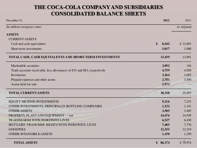 coca cola company balance sheet 0 Get the detailed quarterly/annual income statement for coca-cola company (the) (ko) find out the revenue, expenses and profit or loss over the last fiscal year.