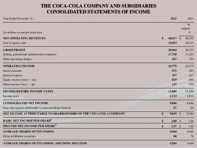 financial analysis of coke and pepsi Coca cola vs pepsi - statistics and comparison of the two stocks (ko, pep.