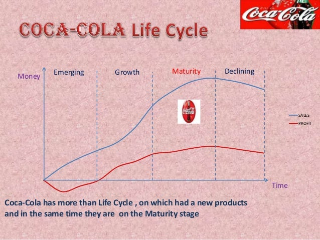 coca cola maturity stage Start studying chap 15 learn qn=10 a product in the maturity stage will often require qn=15 branded coca-cola cups have been prominently featured on.