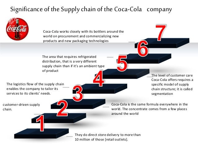 coca cola supply chain essay Free essay on everything related to coca-cola company  coca cola cultural dimension essay  the view of the members of the supply chain that are in the.