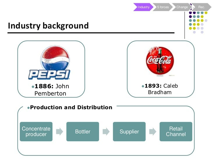 whirlpool five forces Coca-cola porter's five forces analysis and diverse value-chain activities in different areas - download as powerpoint presentation (ppt), pdf file (pdf), text file (txt) or view presentation slides online.