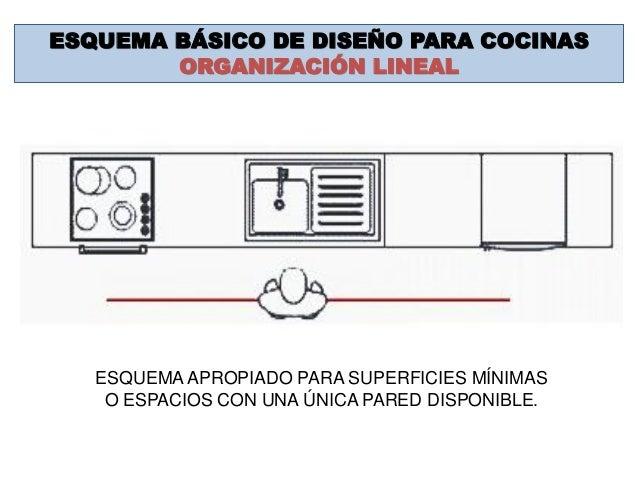Cocina 2014 for Planos de cocina lineal