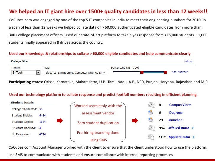 We helped an IT giant hire over 1500+ quality candidates in less than 12 weeks!!CoCubes.com was engaged by one of the top ...