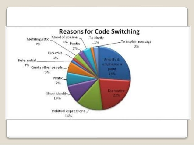 research paper about code switching Paper 2 http this interest has grown considerably as code although there has been much research done on code switching and its effects on the.