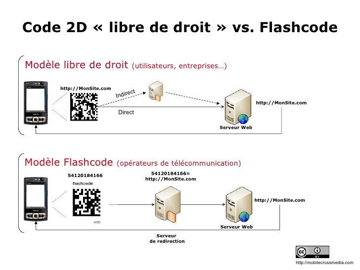 code 2d libre de droit vs flashcode. Black Bedroom Furniture Sets. Home Design Ideas