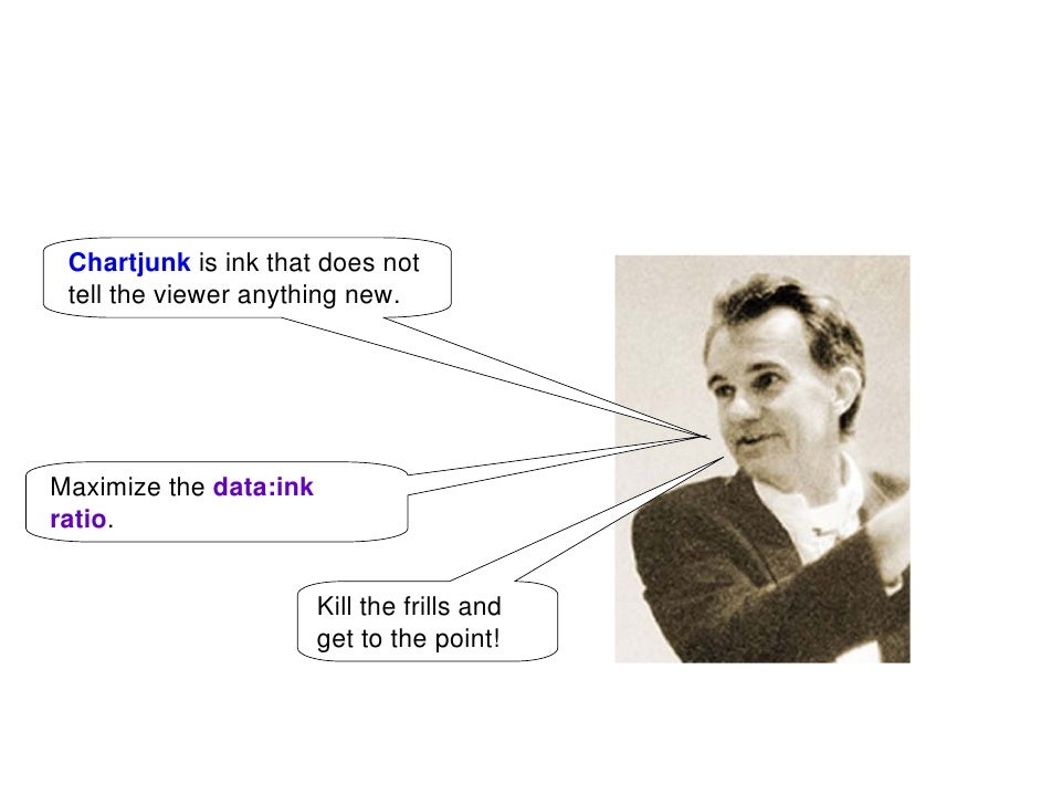 Chartjunk is ink that does not  tell the viewer anything new.     Maximize the data:ink ratio.                           K...