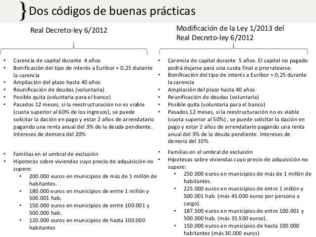 Dos códigos de buenas prácticas Modificación de la Ley 1/2013 del Real Decreto-ley 6/2012  Real Decreto-ley 6/2012  • • • ...