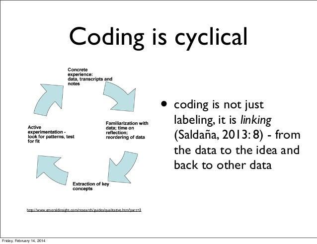 Qualitative Codes And Coding