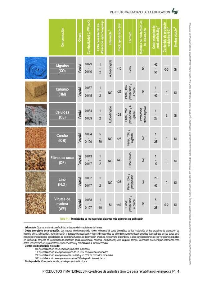 Coeficientes termicos de materiales - Materiales aislantes termicos ...