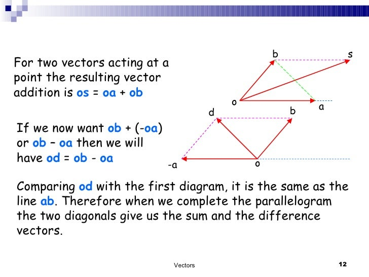 Wonderful area of parallelogram vectors pics