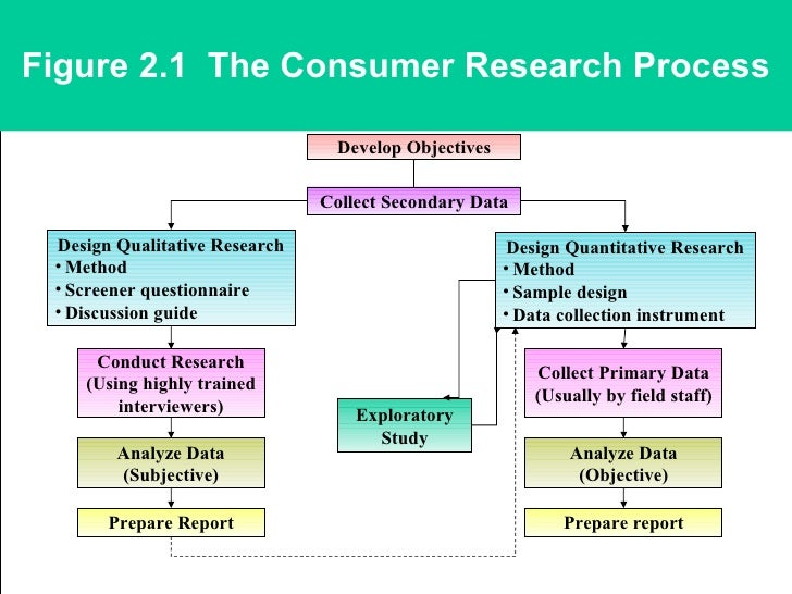 consumer behaviour research methods Consumer behavior research process significance of consumer behavior surveys − a survey is a method of research in which an interviewer interacts with.