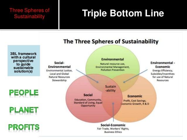 triple bottom line essay Writepass - essay writing - dissertation topics [toc] [hide details] 10  introduction 20 background: the triple bottom line approach 30 a.