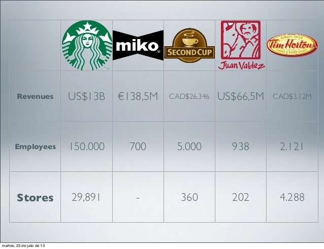 analysis of starbucks and the coffee industry Industry analysis, conducted in 2012, found the coffee industry to be controlled by the top 50 companies, which account for 70% of the sales the remaining 30% of sales are distributed among mom-and-pop coffee shops and coffee retailers such as grocery chains, convenience stores, and restaurants.