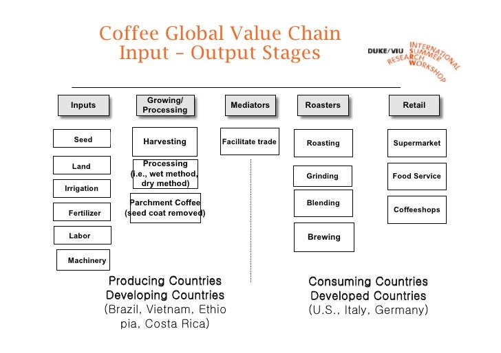 a study of industrial upgrading using global commodity chains Many industrial applications a 2014 study for the center for global development (cgd) examined specifically deforestation agricultural commodity supply chains: trade, consumption and deforestation 6 | chatham house.