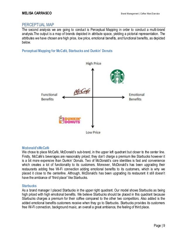 positioning map for starbucks - starbucks positioning map dimensions: i hope we have been able to illustrate the positioning map and some of its powerful features in marketing management analysis.