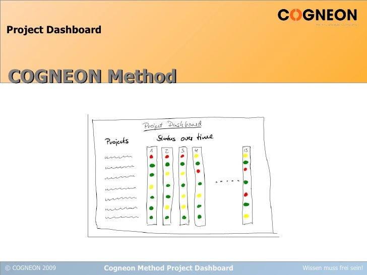 Learning Teams Cogneon Method Project Dashboard Cogneon Method Project Dashboard