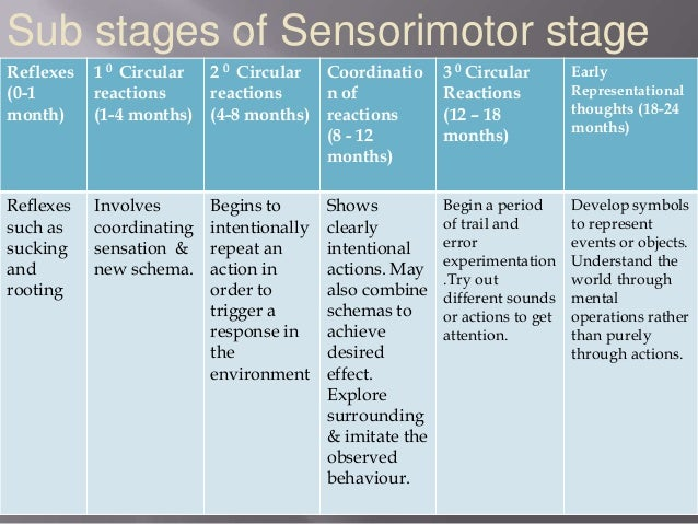 piagets sensorimotor stage Learn about the stages and developmental milestones in piaget's theory of cognitive development.