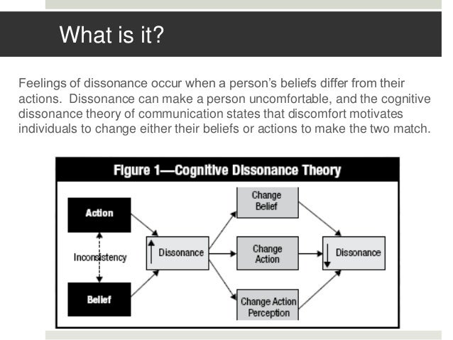 understanding the theory of cognitive dissonance essay Cognitive dissonance theory leon festinger declares that dissonance is unpleasant, leon festinger, 1957, and that it will encourage us to change our.