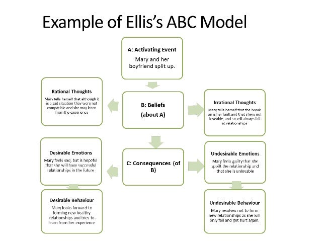 abc model of intervention Cognitive-behavioral grief therapy: the abc model of rational-emotion behavior the aim of treatment intervention based on breaking bonds on the abc model.