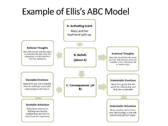 Abc model cbt worksheet