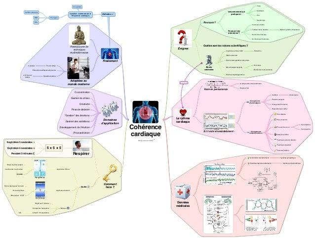Yoga  Sinusoïdale  Cardiac coherence  Variation cohérente de la fréquence cardiaque  HBR  Les personnes qui pratiquent :  ...