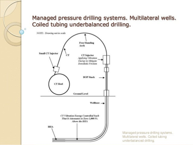 Coiled Tubing Sizes : Sigve hamilton aspelund coiled tubing underbalanced drilling