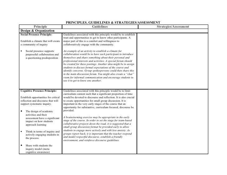 PRINCIPLES, GUIDELINES & STRATEGIES/ASSESSMENT         Principle                                     Guidelines           ...
