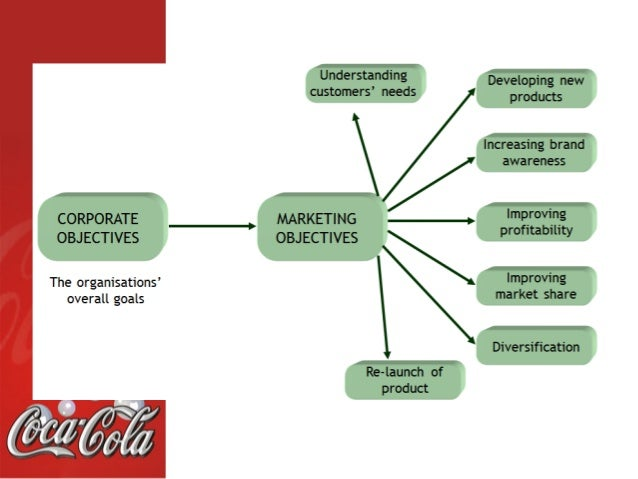 current market conditions on coca cola The world is changing all around us to continue to thrive as a business over the  next 10 years and beyond, we must look ahead understanding the trends and.