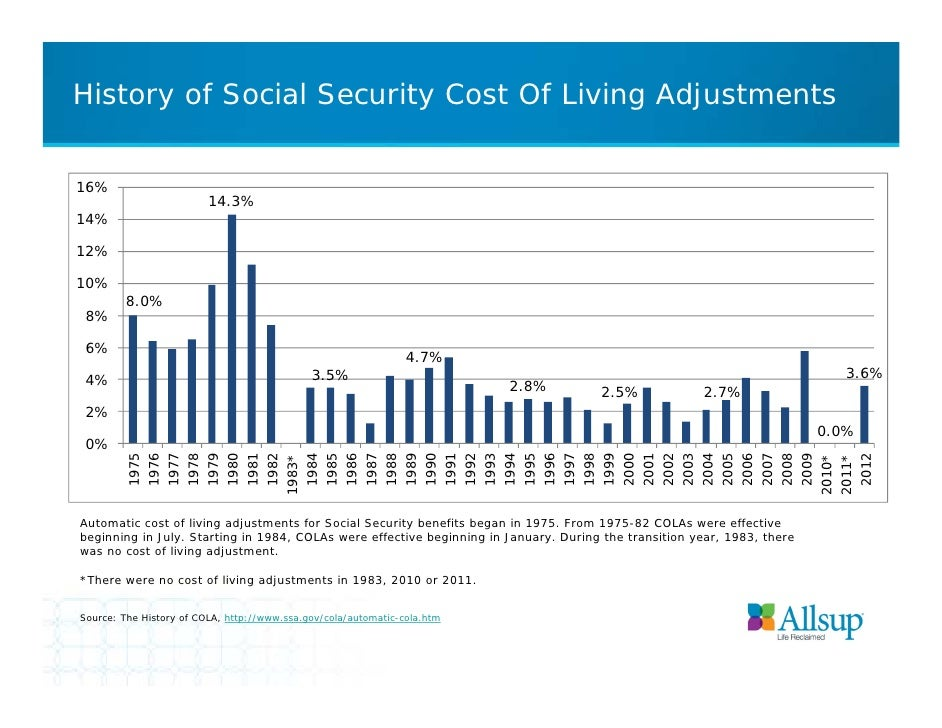 History of Social Security Cost Of Living Adjustments16%                         14.3%14%12%10%         8.0% 8% 6%        ...