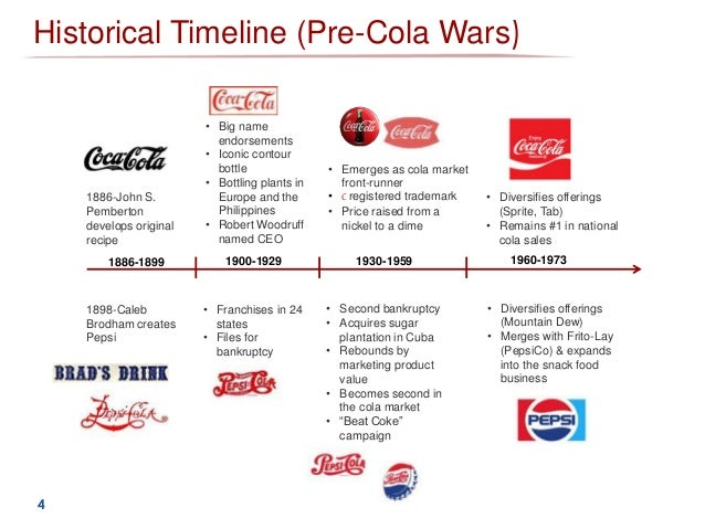 coke vs pepsi war case study