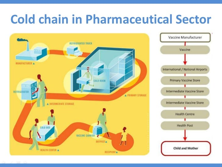 logistics in pharma sector End-to-end pharmaceutical logistics and cold specifically tailored to the needs of companies working in the pharmaceutical and healthcare sector the pharmaceutical level within our and with visibility and tracking we are the leaders in pharma healthcare logistics delivering.