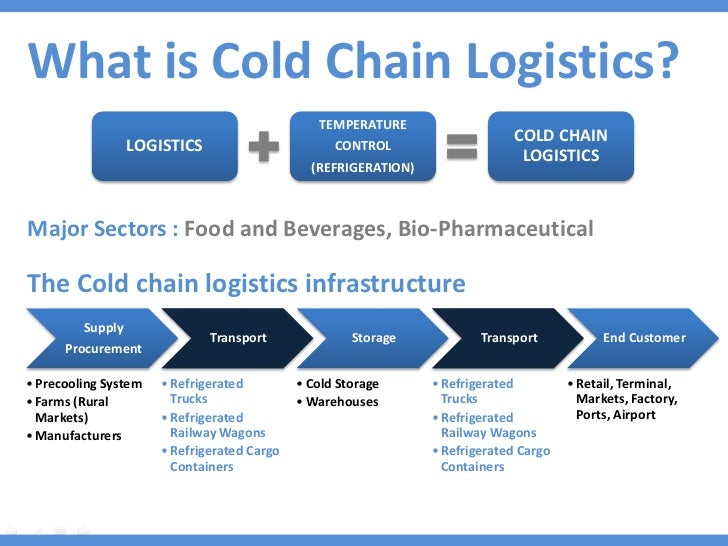 Cold Food Temperature Temperature Cold Chain