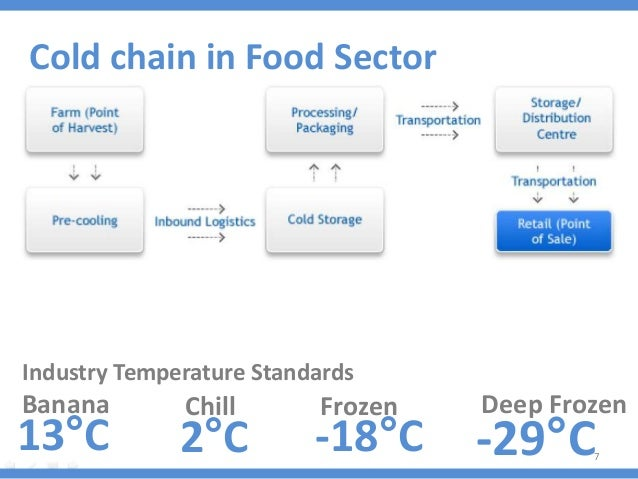 Cold chain logistics sector analysis